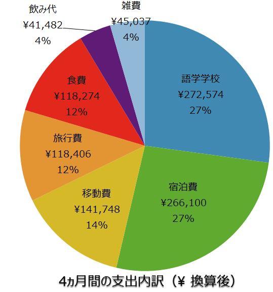 4%e3%83%b5%e6%9c%88%e9%96%93%e6%94%af%e5%87%ba%e5%86%85%e8%a8%b3