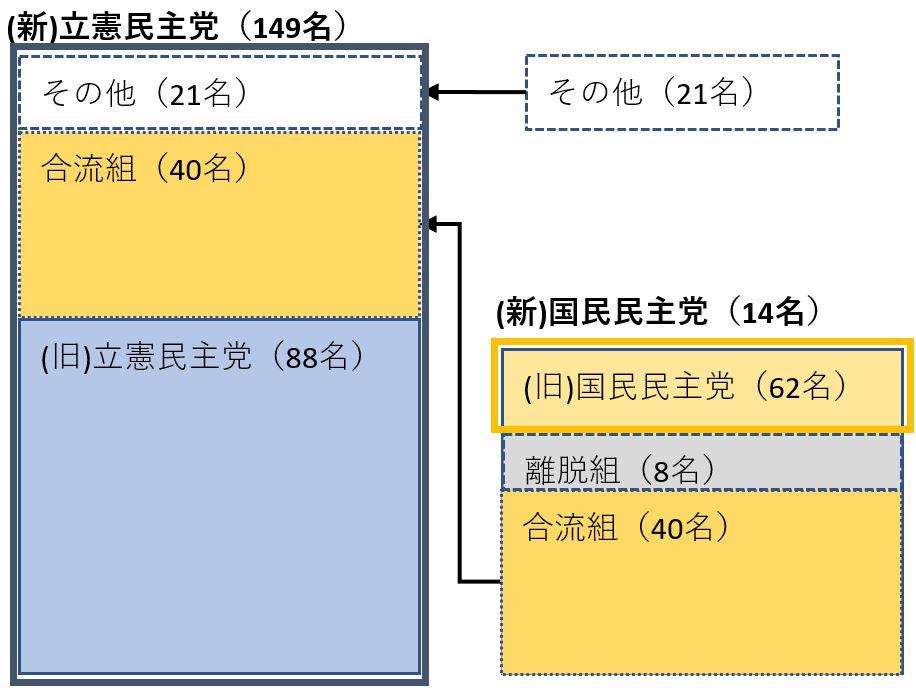 国会議員変遷(衆参)