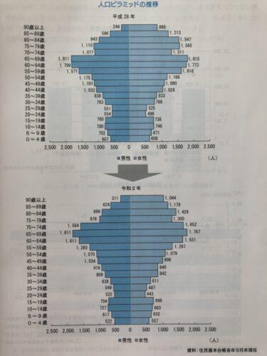 2021年度/五島市の最新データ/老人福祉計画/介護保険事業計画